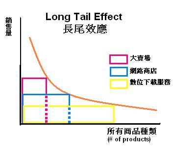 Longtaileffect